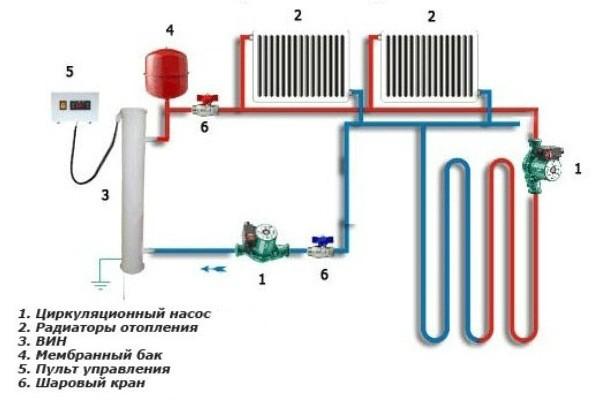 Какой насос поставить в систему отопления