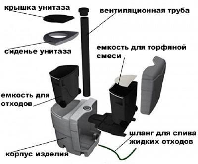 Схема устройства биотуалета