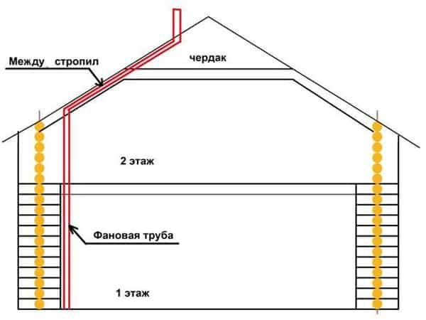 Вывод фановой трубы на крышу двухэтажного строения