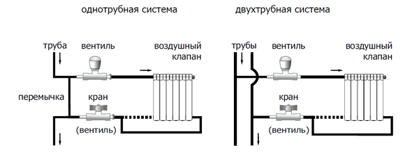 схема обвязки батареи