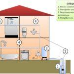 Водоснабжение частного дома с помощью гидроаккумулятора
