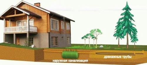Монтаж наружной канализации в частном доме своими руками