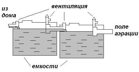 Схема конструкции септика