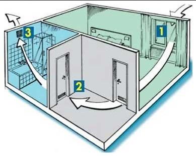 Схема естественной вентиляции в квартире
