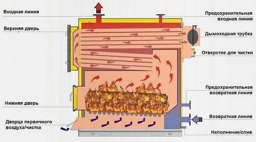 Отопительный котел на твердом топливе. Схема работы и установка.