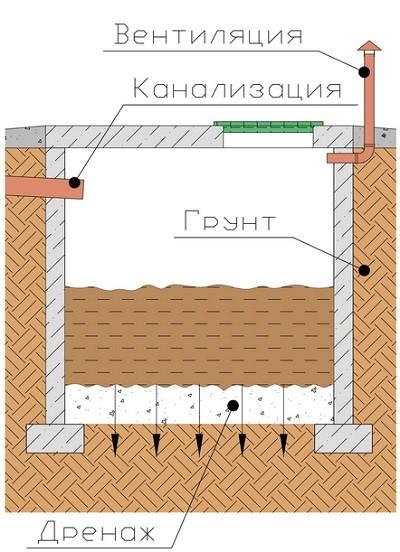 Схема устройства выгребной ямы без дна