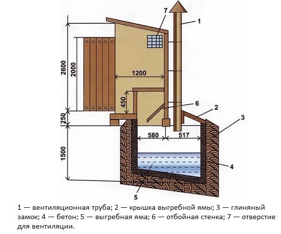 туалет с ямой