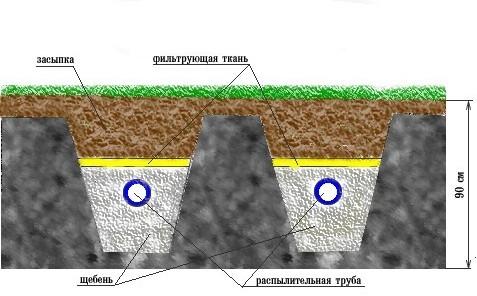 Устройство поля фильтрации септика