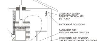 Схема приточной вентиляции в бане
