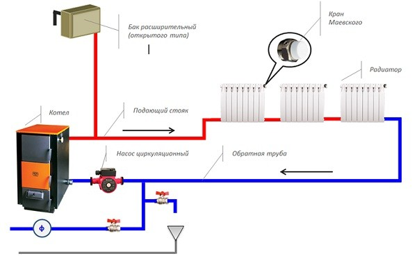 Схема ленинградки с насосом и с принудительной циркуляцией