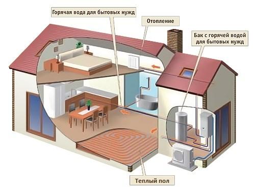 Система отопления двухэтажного дома с теплым полом