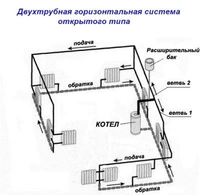 Схема открытой двухтрубной системы