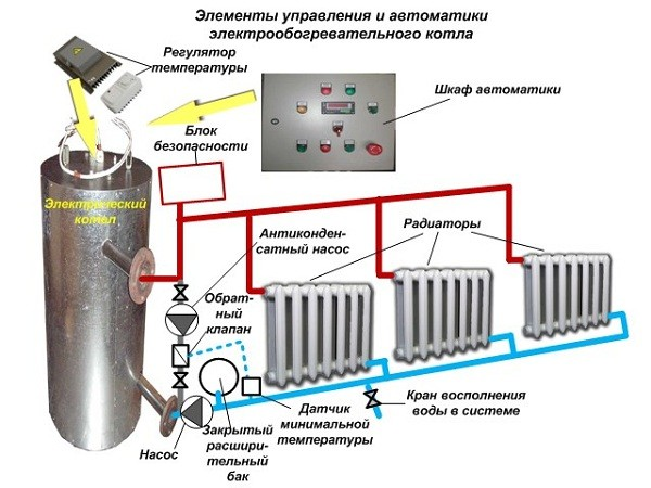 Элементы управления системой отопления