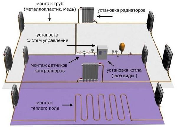 Схема отопления в одноэтажном доме
