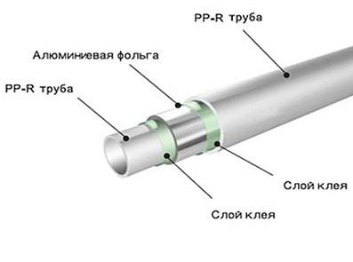полипропиленовые трубы армированные алюминием