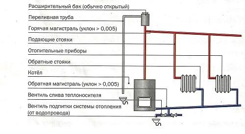 Общая схема гравитационного отопления