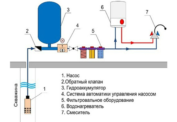 Гидробак в схеме водоснабжения из скважины