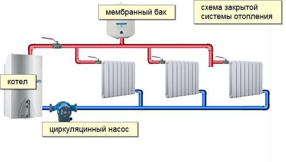 Схема монтажа насоса для закрытой системы
