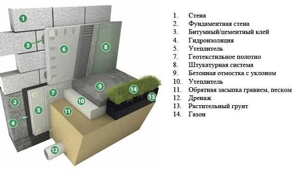 Схема выполнения работ по утеплению фундамента дома пенополистиролом или пеноплексом