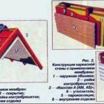 Применение и технические характеристики Изоспана