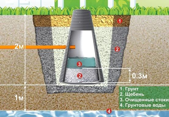 Схема фильтрующего колодца