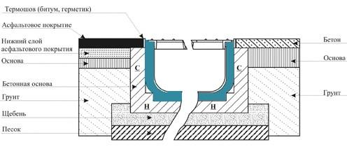Схема установки пластиковых лотков