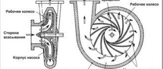 Устройство и принцип действия центробежных насосов