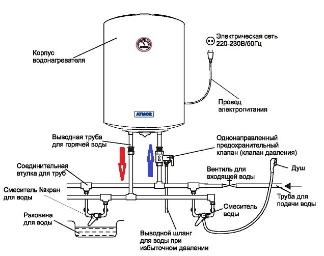 Установка водонагревателя для дачи