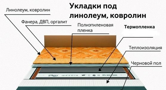 Схема монтажа инфракрасного теплого пола под ковролин или линолеум