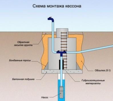 Схема установки кессона для скважины своими руками