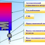 Схема устройства тэнового электрического котла