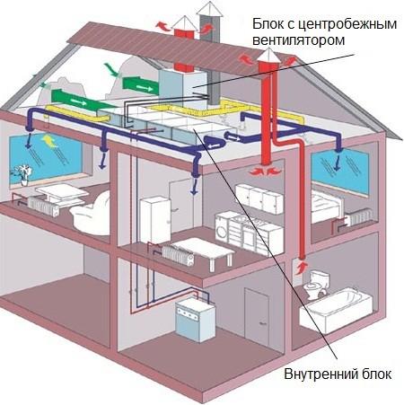 Кондиционер с приточной вентиляцией в загородном доме