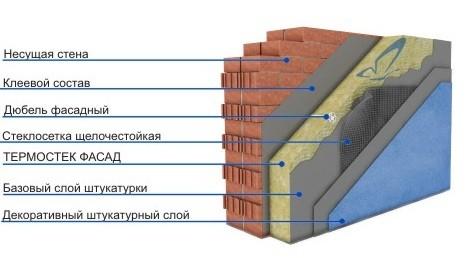 Утепление стен кирпичного дома многослойным фасадом