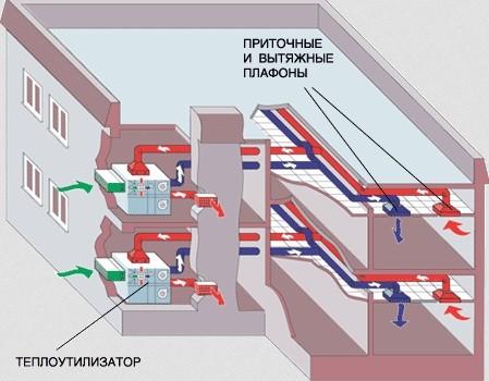 Схема монтажа приточно-вытяжной вентиляции здания