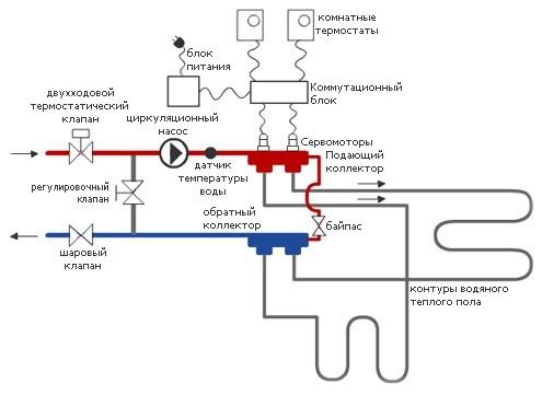 Схема работы коллектора для теплого пола