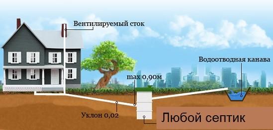 Схема внешней канализации в частном или загородном доме