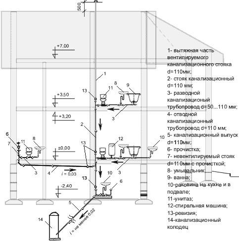 Схема внутренней канализации в частном доме