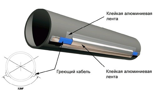 Греющий кабель для утепления канализационных труб