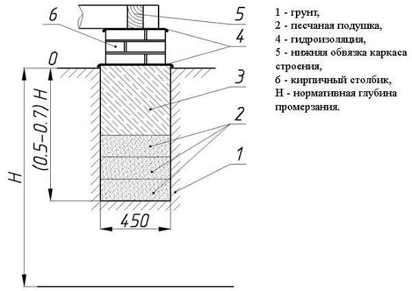 работы по гидроизоляции столбчатого фундамента