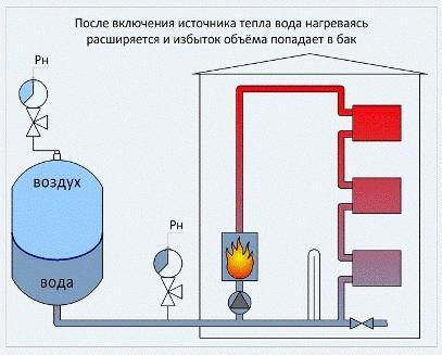 Расширительный бак в автономной системе отопления