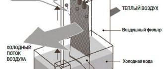 Схема работы напольного кондиционера без воздуховода