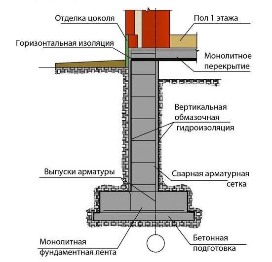 Схема устройства гидроизоляции ленточного фундамента