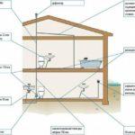 Вентиляция канализации и ее схема