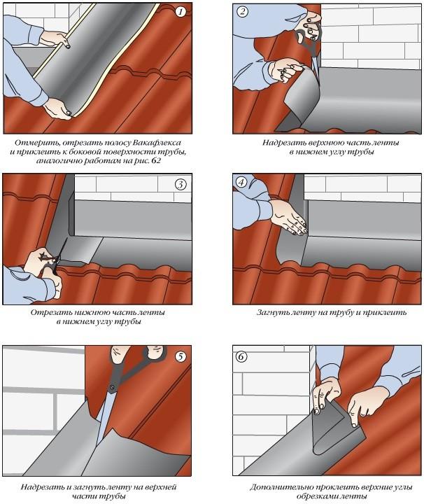 Гидроизоляция боковых частей трубы