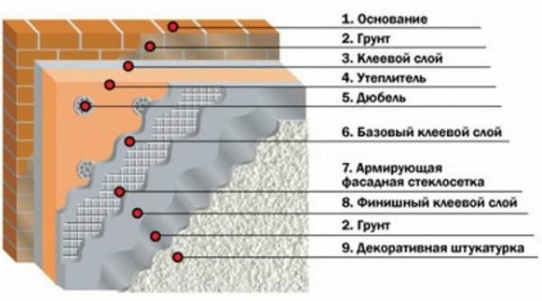 Схема утепления фасада минватой под штукатурку