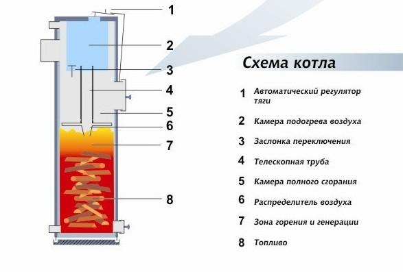 Схема работы котла длительного горения