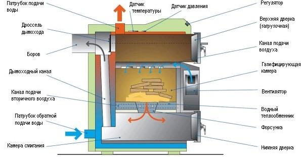 Схема работы газогенераторного котла на твердом топливе