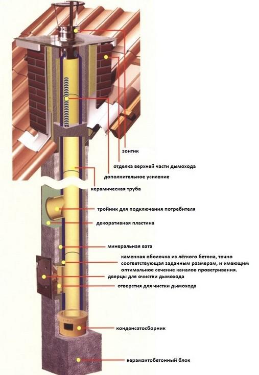 Устройство керамического дымохода для камина