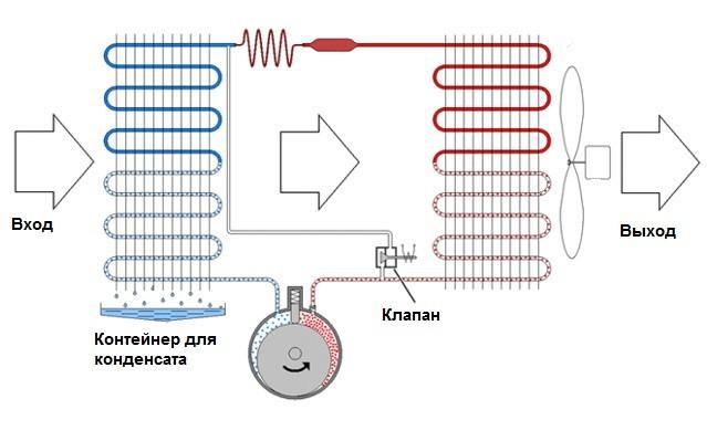 Схема работы конденсационного осушителя воздуха