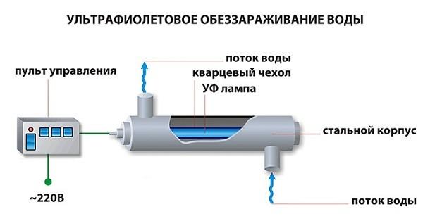 очистка воды ультрафиолетом